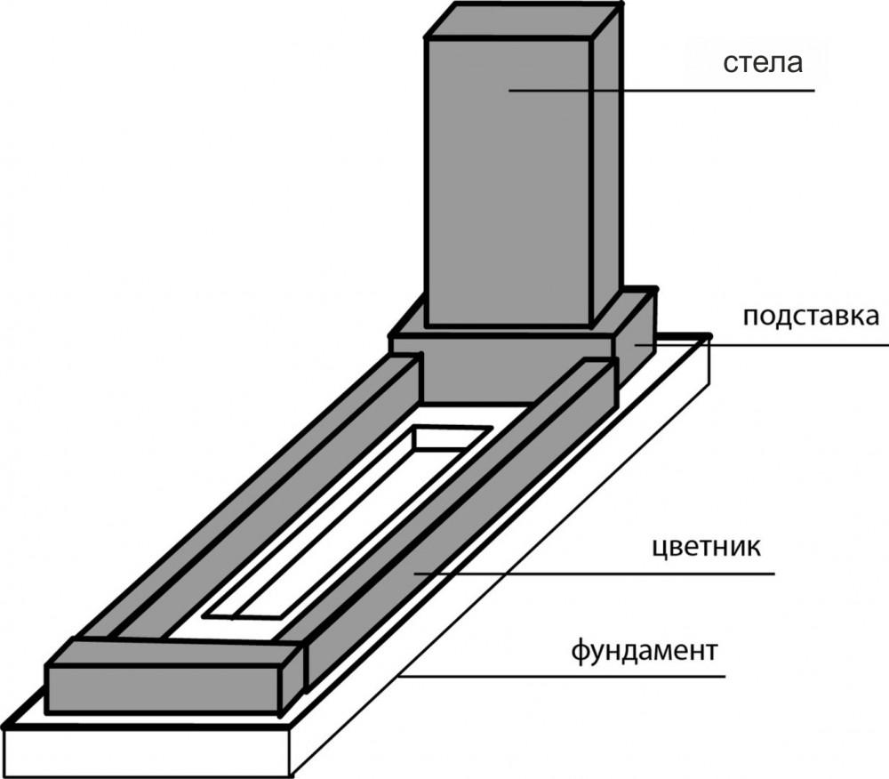 Как установить памятник самостоятельно : подробный порядок действий